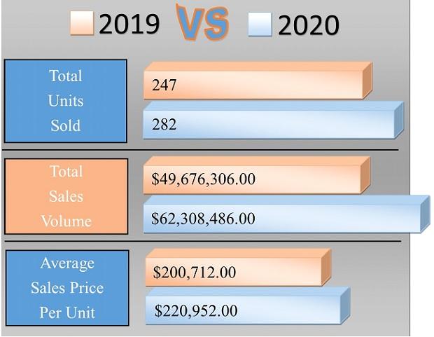 Market Watch Brunswick County 2020 vs 2019