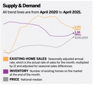 chart of real estate buying trends